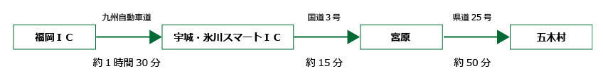 福岡五木間所要時間の画像