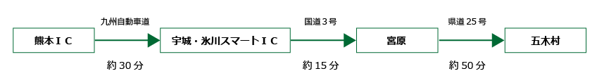 熊本五木村間所要時間の画像