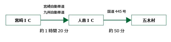 宮崎五木村間所要時間の画像